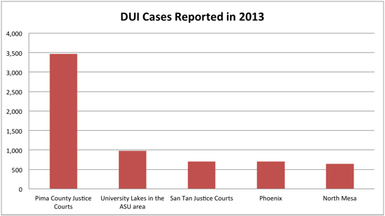 pima-court-dui-arrests-chart